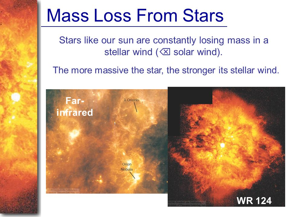 The more massive the star, the stronger its stellar wind.