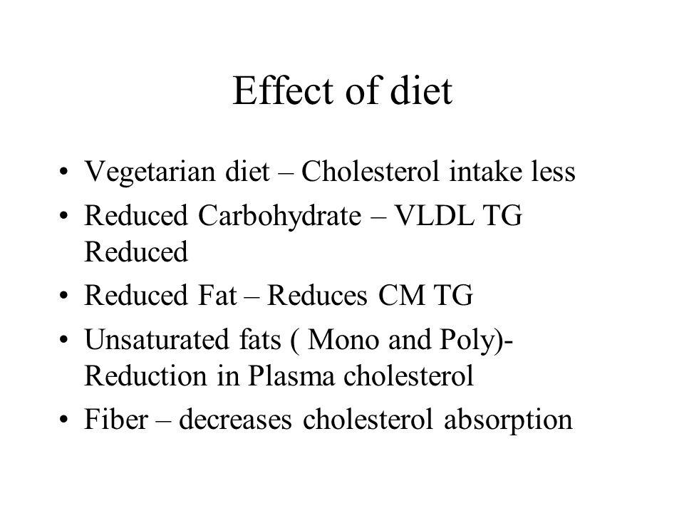 Effect of diet Vegetarian diet – Cholesterol intake less