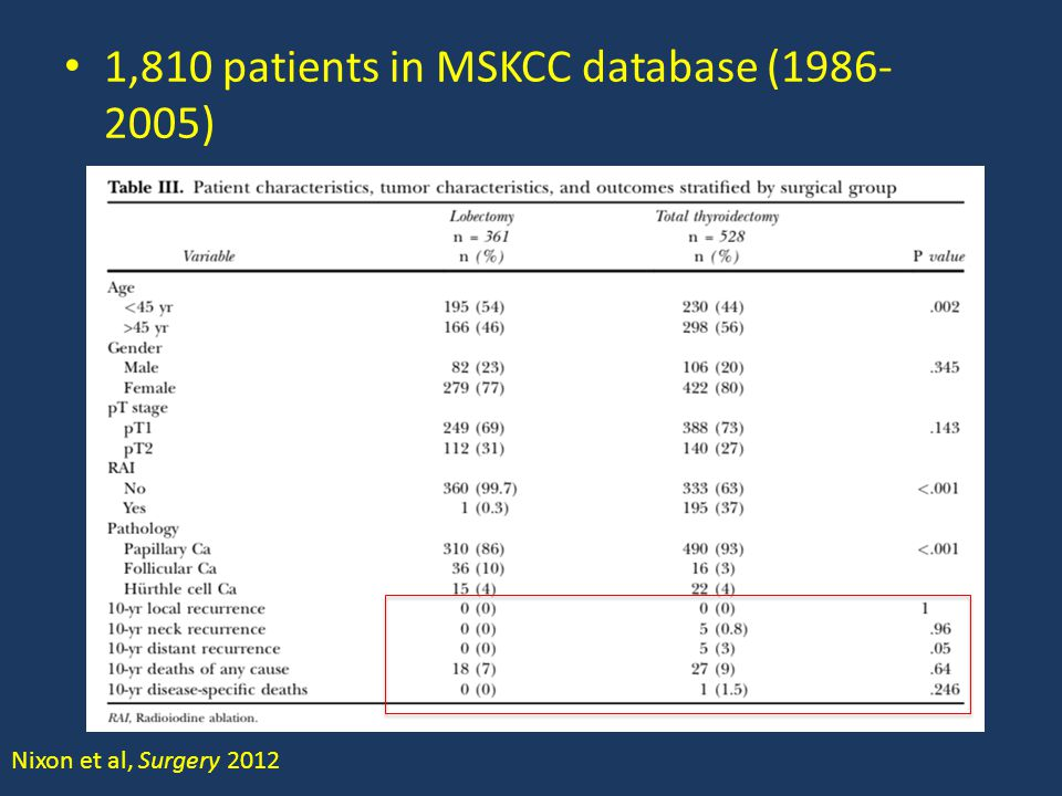 1,810 patients in MSKCC database (1986-2005)