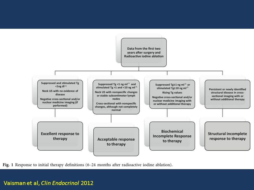 Vaisman et al, Clin Endocrinol 2012