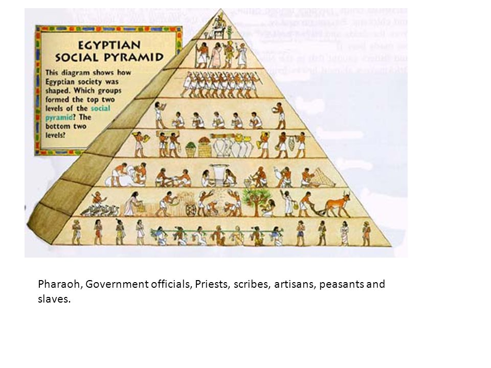Pharaoh, Government officials, Priests, scribes, artisans, peasants and slaves.