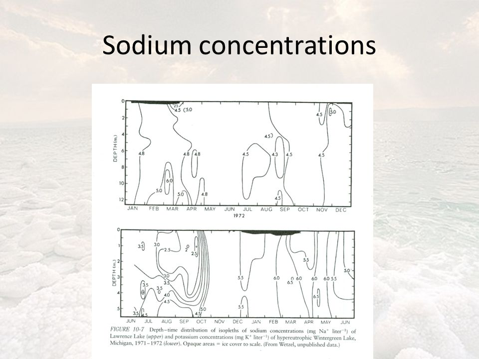 Sodium concentrations