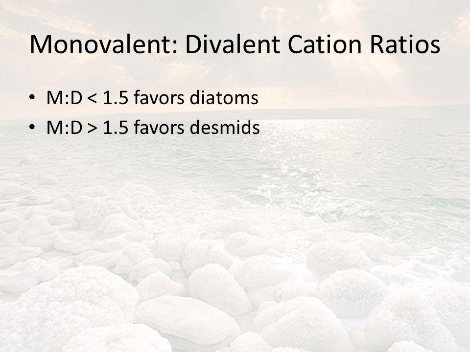 Monovalent: Divalent Cation Ratios