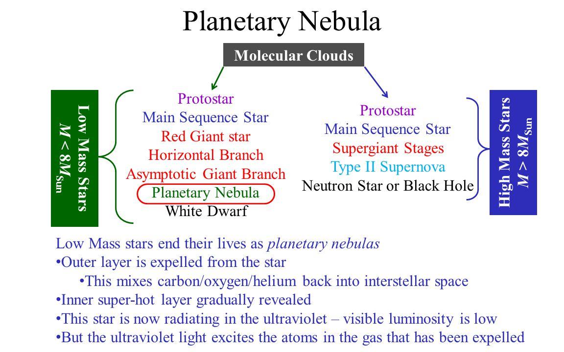 Planetary Nebula Molecular Clouds Protostar High Mass Stars