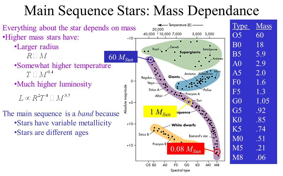 Main Sequence Stars: Mass Dependance