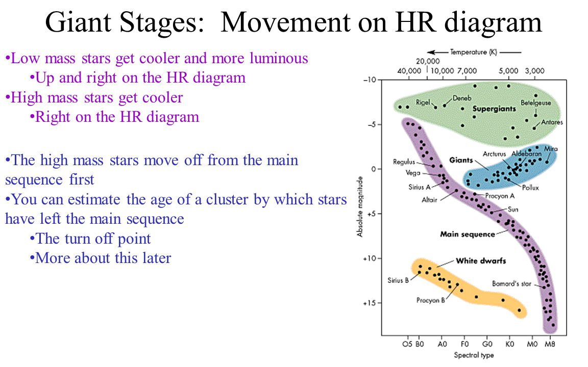 Giant Stages: Movement on HR diagram