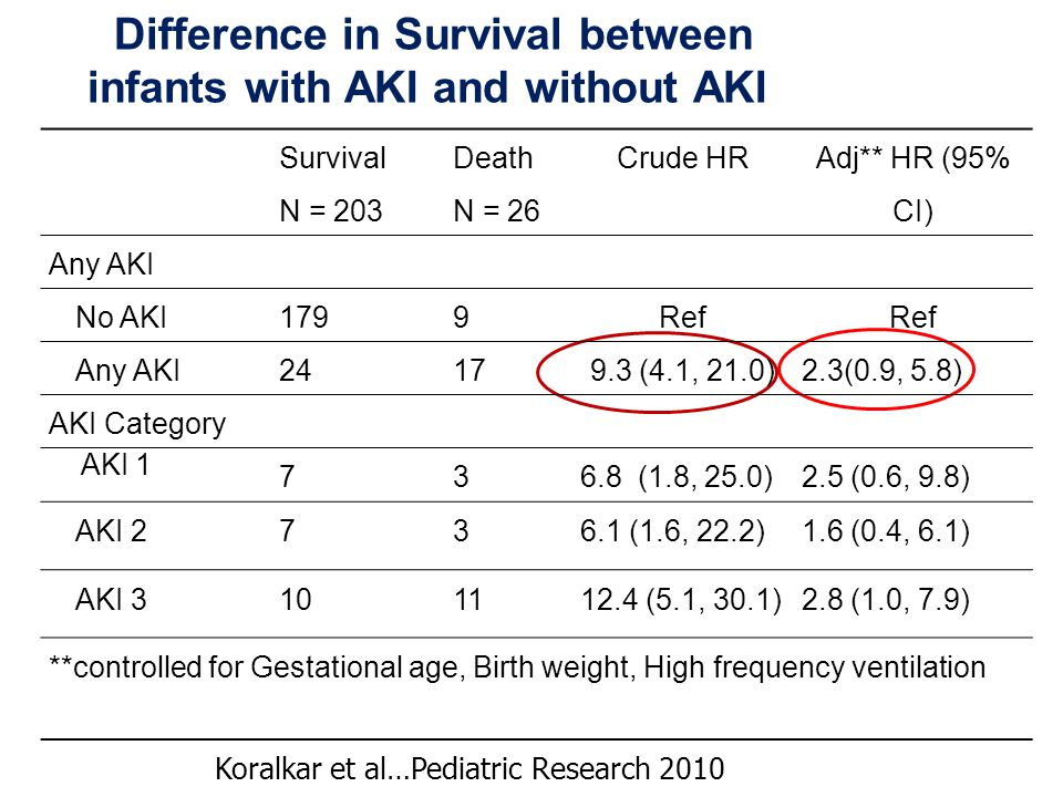 Difference in Survival between infants with AKI and without AKI