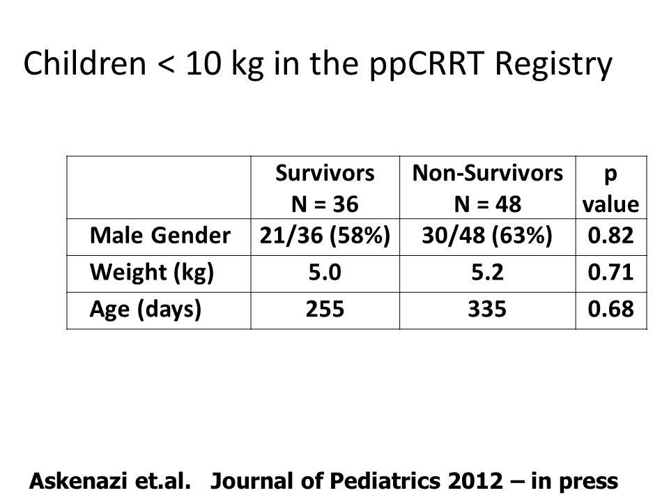 Children < 10 kg in the ppCRRT Registry