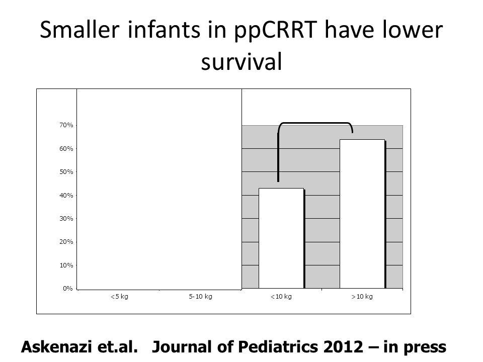 Smaller infants in ppCRRT have lower survival