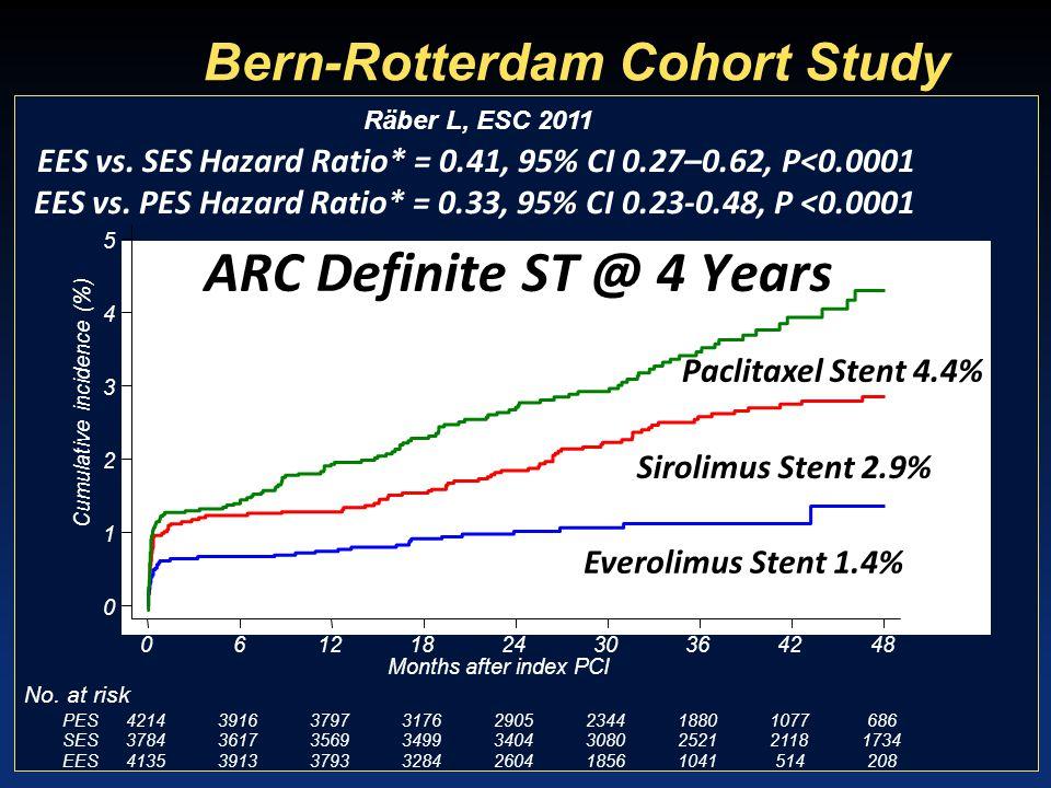 Bern-Rotterdam Cohort Study