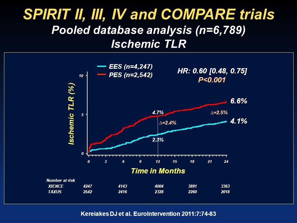 SPIRIT II, III, IV and COMPARE trials