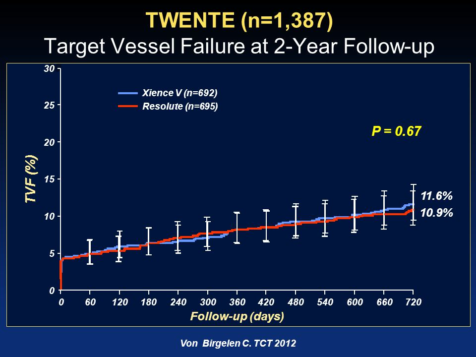 EES Pt-Cr vs EES Co-Cr 3-Year Clinical Results