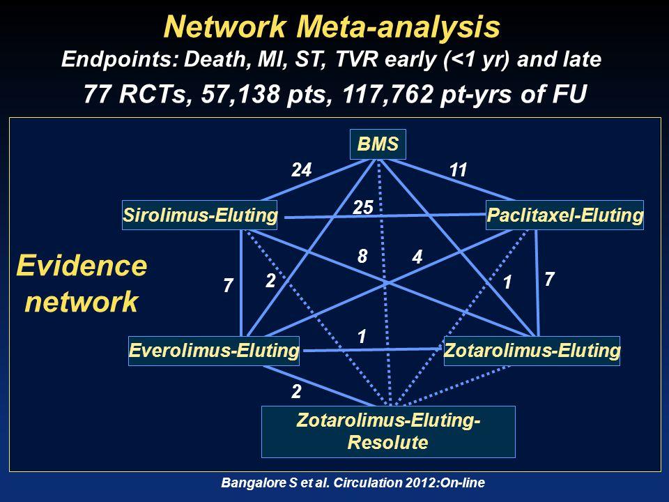 Network Meta-analysis: 1-year Definite ST