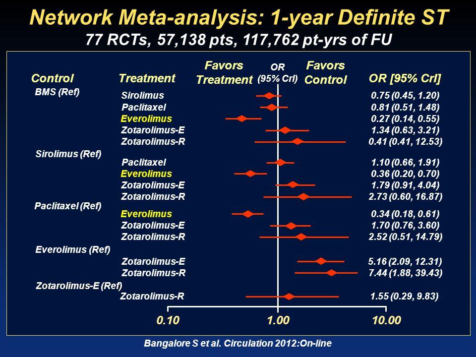 Network Meta-analysis: 1-year MI