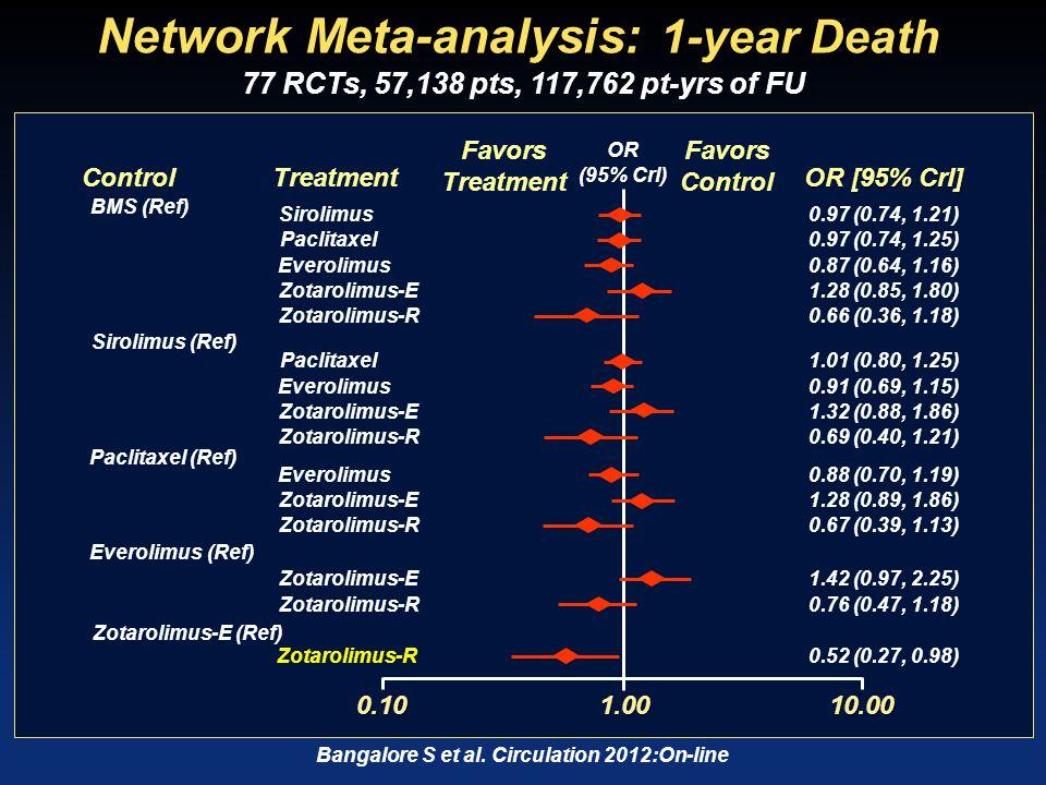 Network Meta-analysis: 1-year TLR