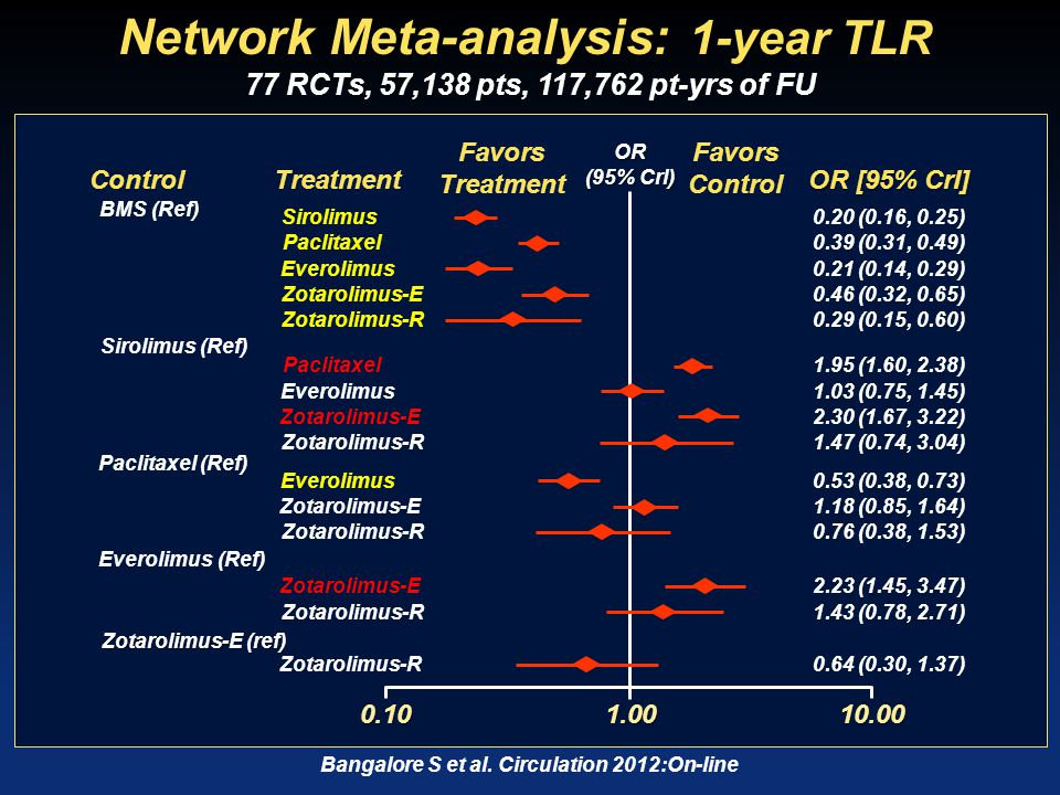 EXAMINATION Trial Stent thrombosis (Def/prob) within 1 year 2.6%