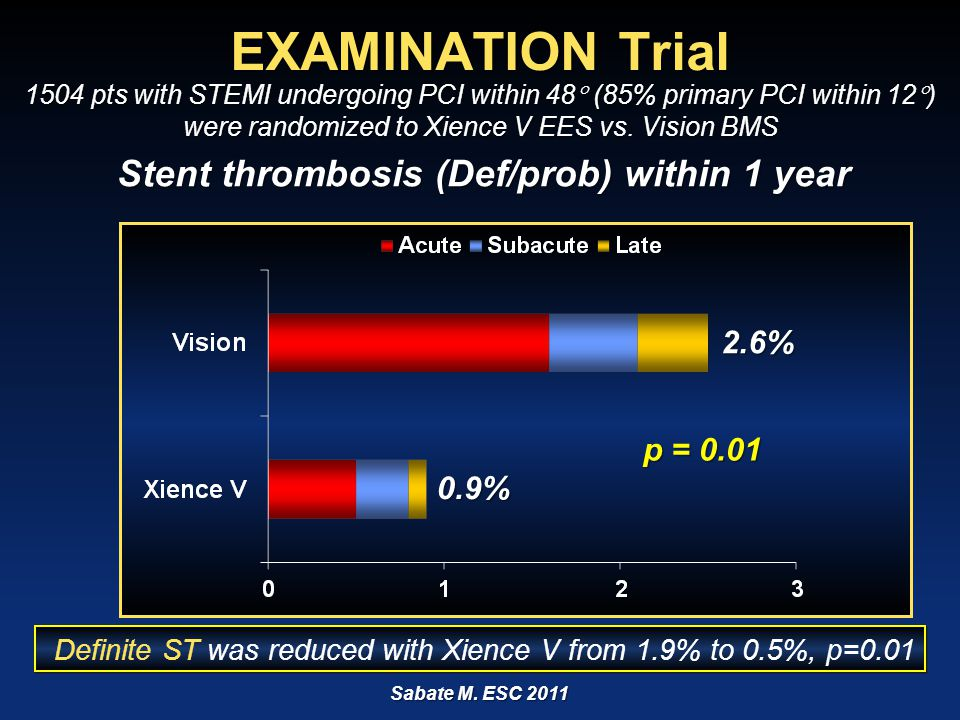 ARC Definite Stent Thrombosis: EES CoCr vs. BMS
