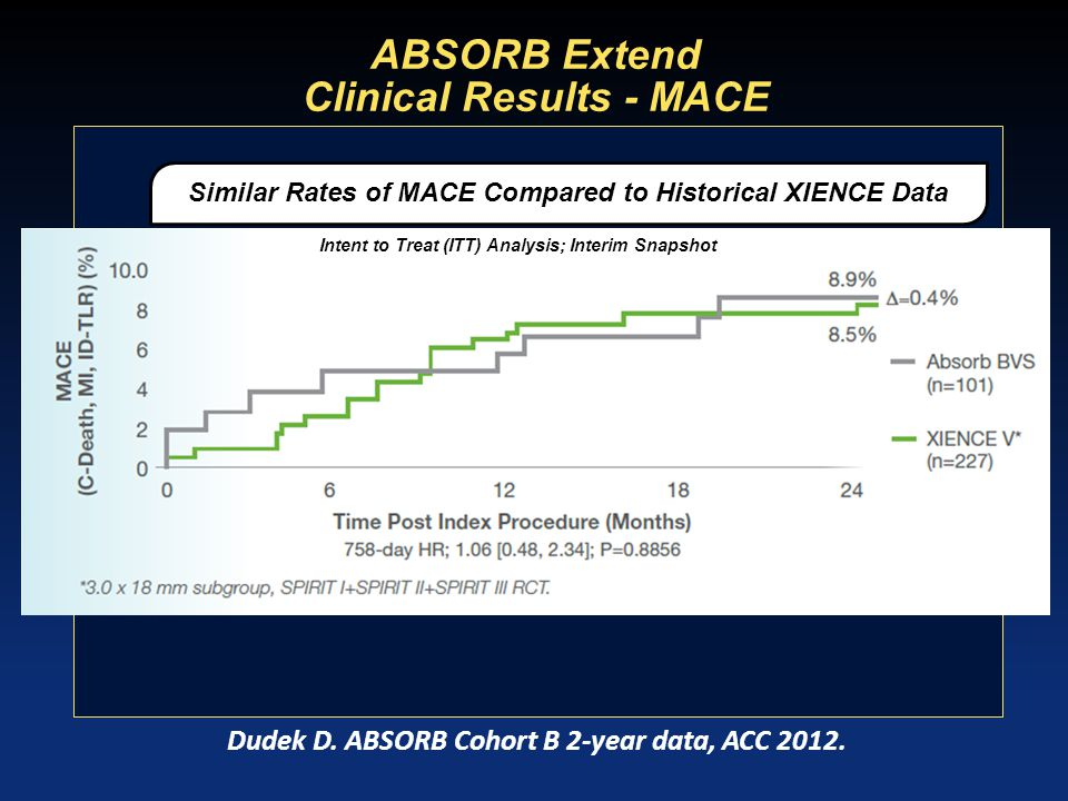 Absorb Trial (BVS cohort A): OCT Results