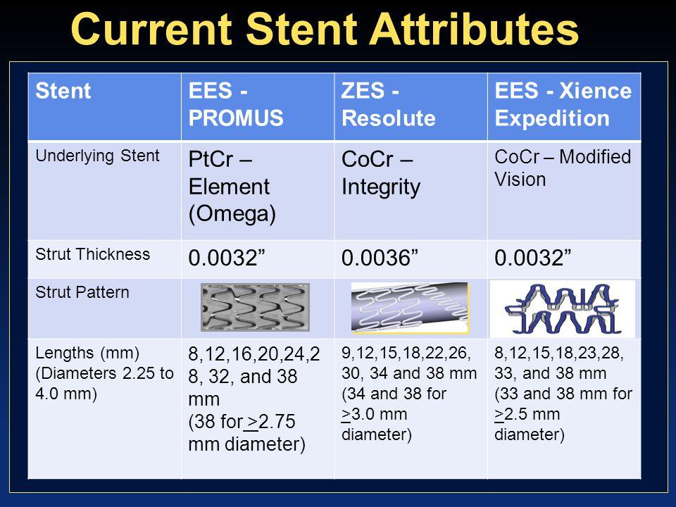 Current Stent Attributes