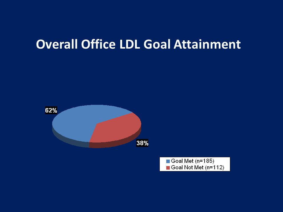 Overall Office LDL Goal Attainment