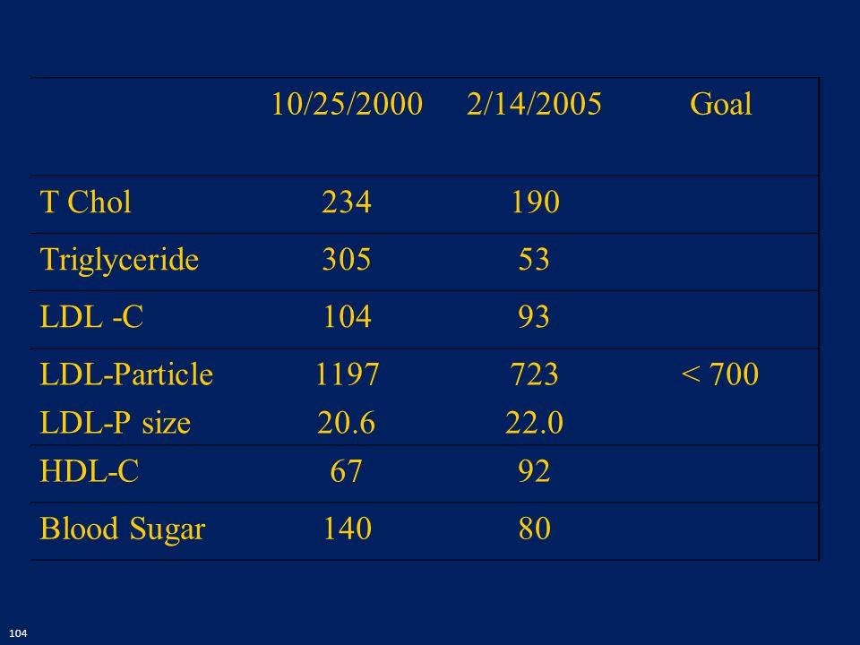 10/25/2000 2/14/2005. Goal. T Chol. 234. 190. Triglyceride. 305. 53. LDL -C. 104. 93. LDL-Particle.