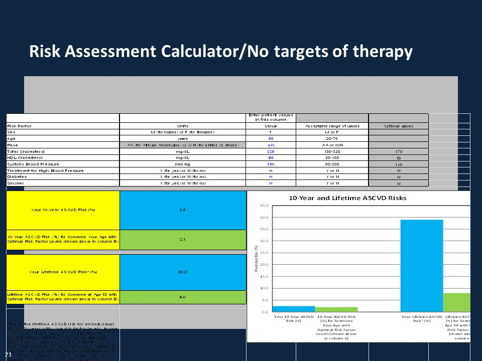 Risk Assessment Calculator/No targets of therapy