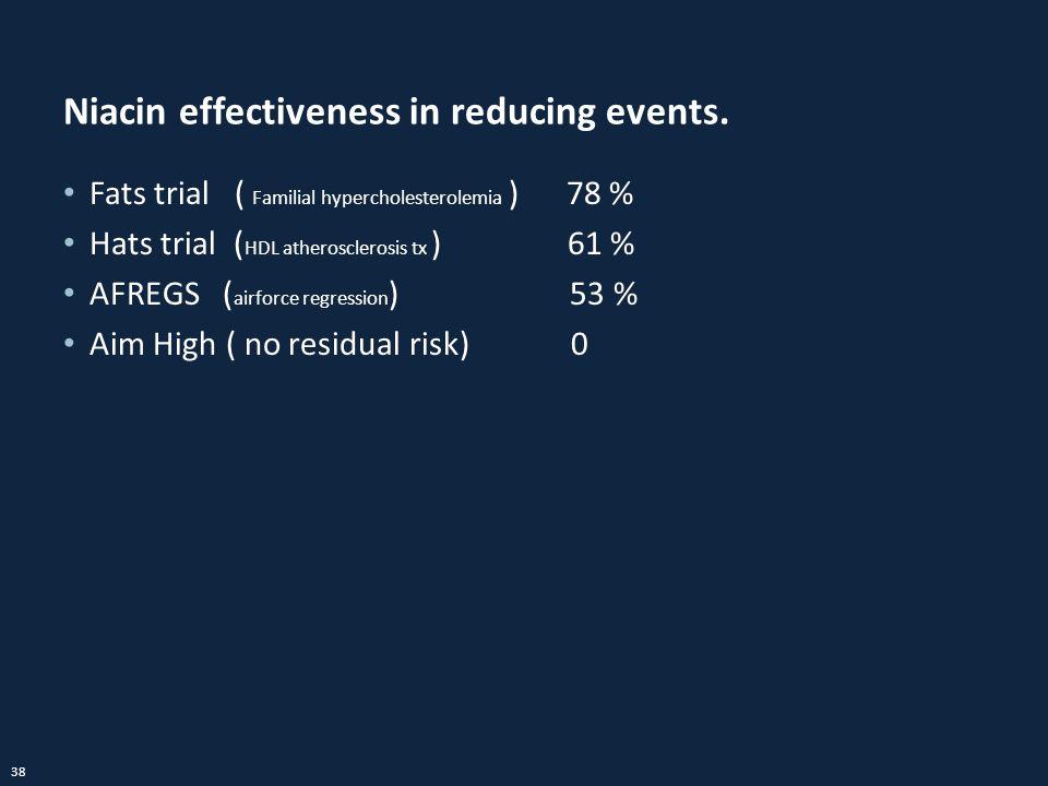 Niacin effectiveness in reducing events.