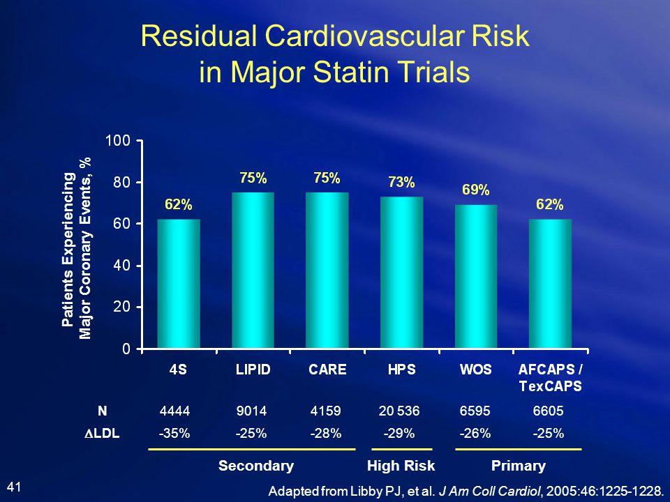 Residual Cardiovascular Risk in Major Statin Trials