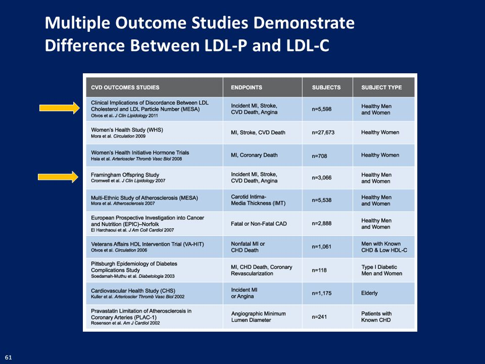Multiple Outcome Studies Demonstrate Difference Between LDL-P and LDL-C