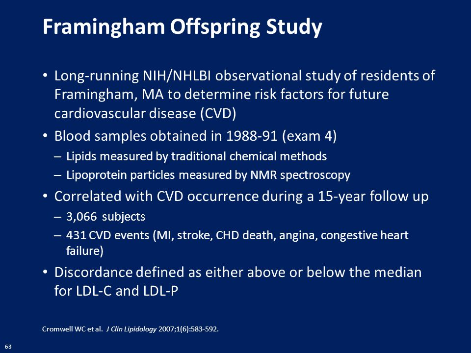 Framingham Offspring Study