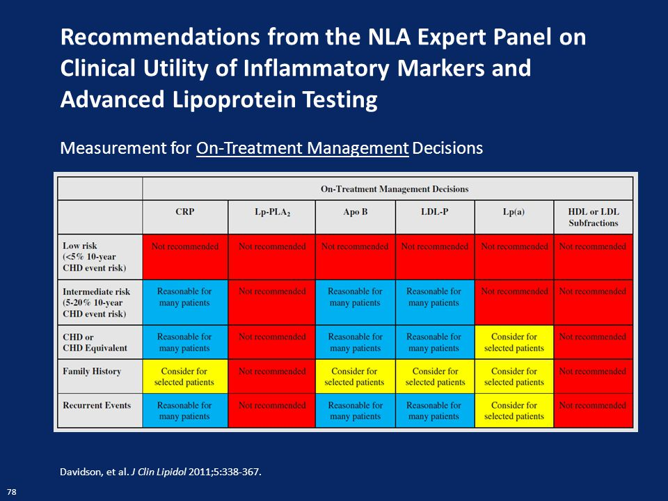 Recommendations from the NLA Expert Panel on Clinical Utility of Inflammatory Markers and Advanced Lipoprotein Testing