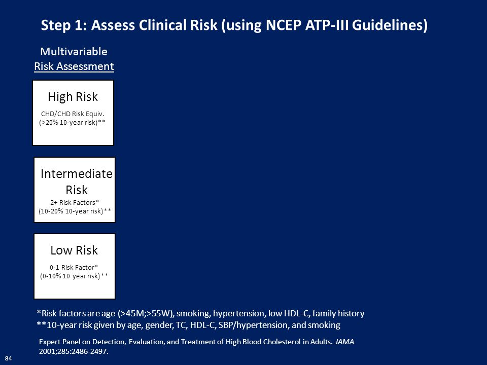 Step 1: Assess Clinical Risk (using NCEP ATP-III Guidelines)