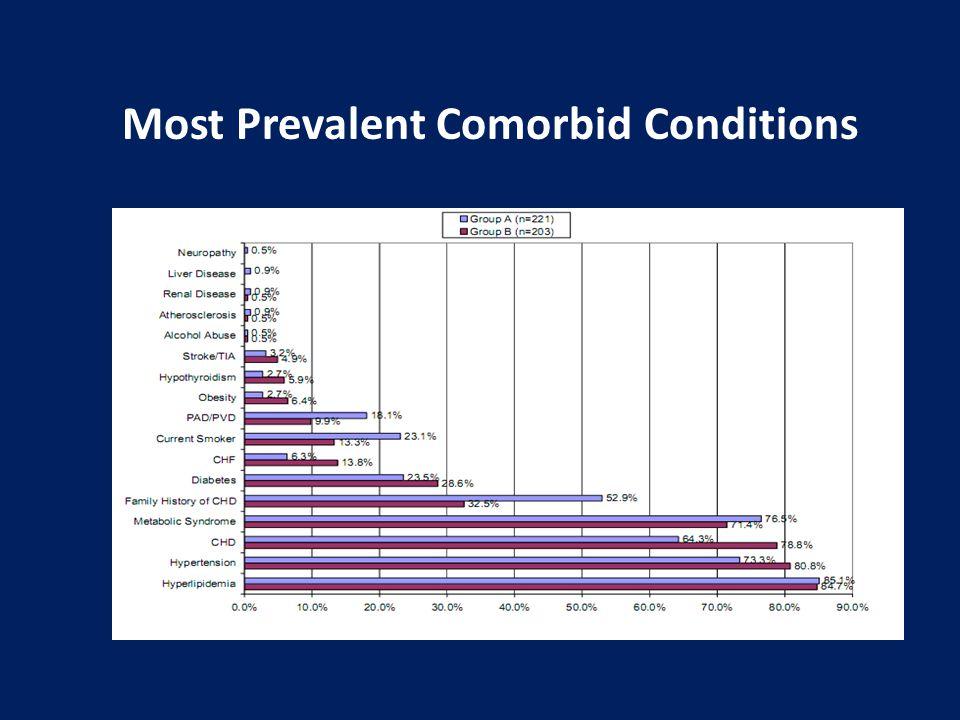Most Prevalent Comorbid Conditions