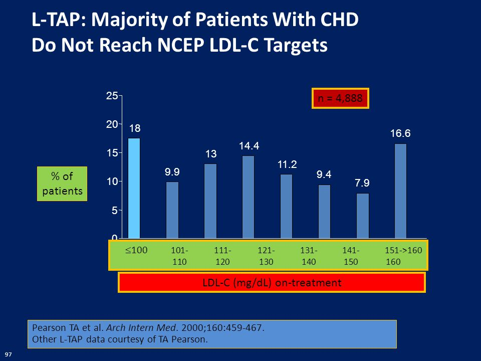L-TAP: Majority of Patients With CHD Do Not Reach NCEP LDL-C Targets