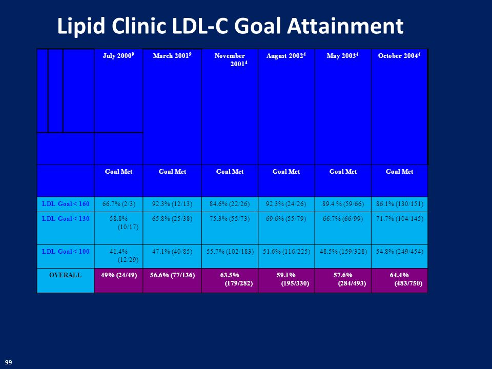 Lipid Clinic LDL-C Goal Attainment