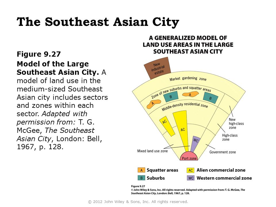 The Southeast Asian City