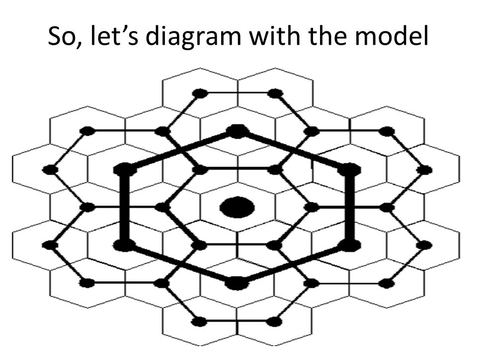 So, let's diagram with the model