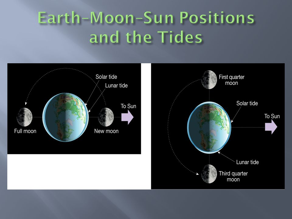 Earth–Moon–Sun Positions and the Tides