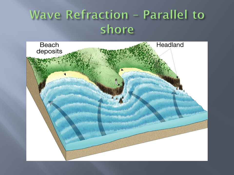 Wave Refraction – Parallel to shore