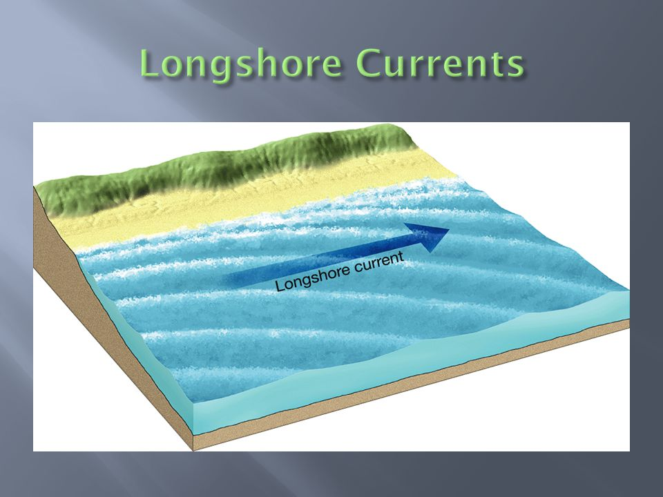 Longshore Currents