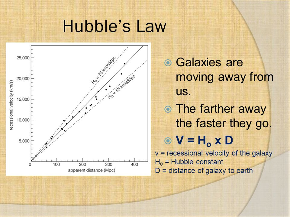 Hubble's Law Galaxies are moving away from us.