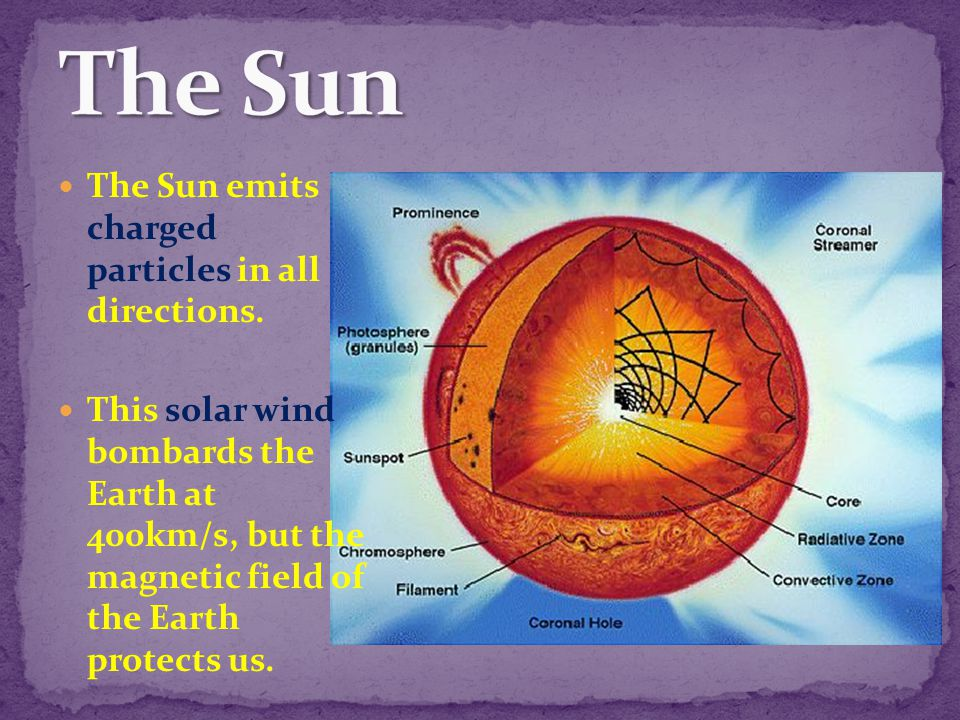 The Sun The Sun emits charged particles in all directions.