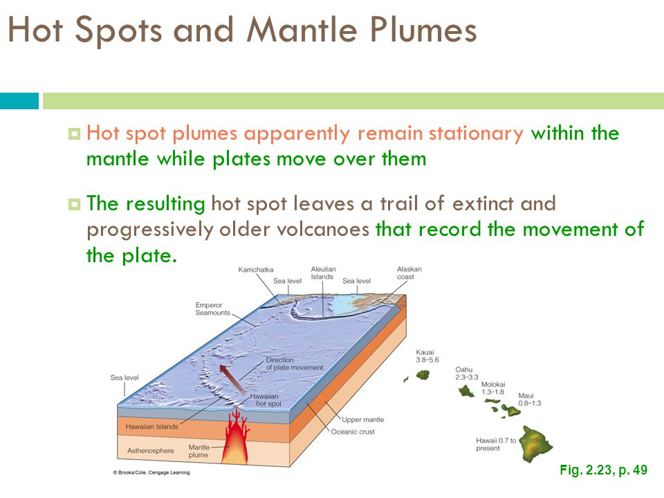Hot Spots and Mantle Plumes
