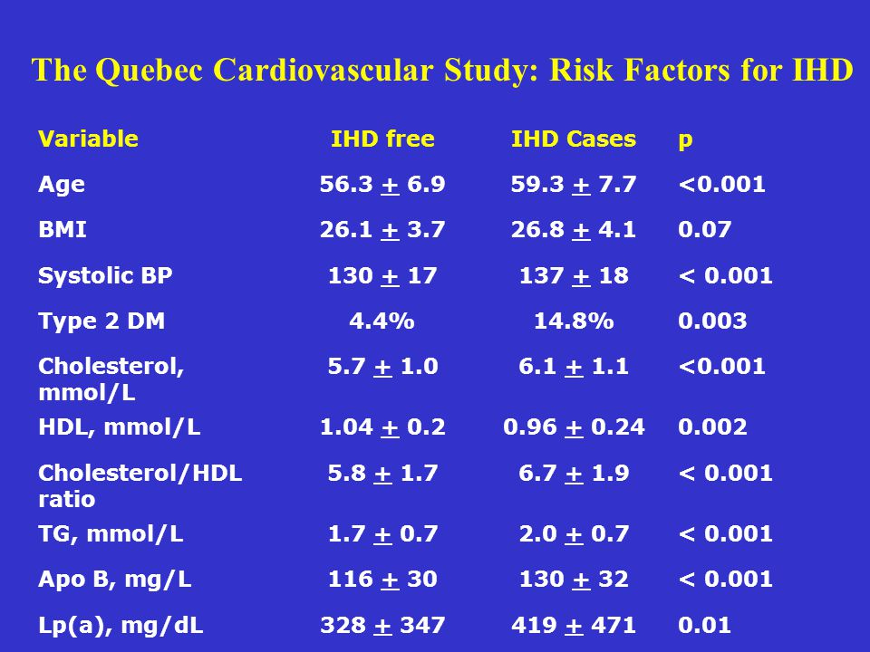 The Quebec Cardiovascular Study: Risk Factors for IHD