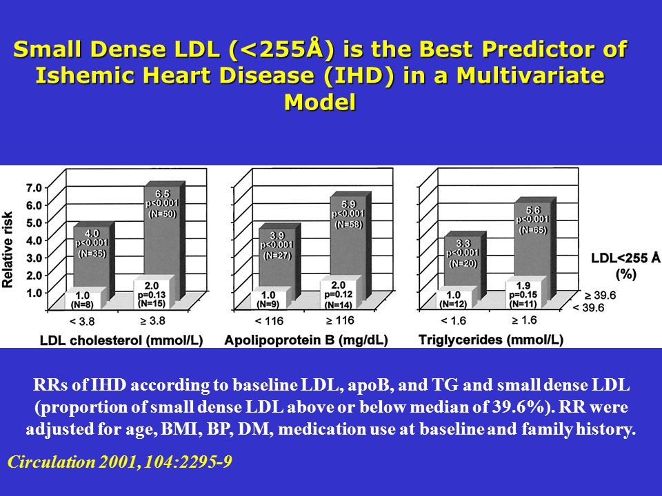 Small Dense LDL (<255Å) is the Best Predictor of Ishemic Heart Disease (IHD) in a Multivariate Model