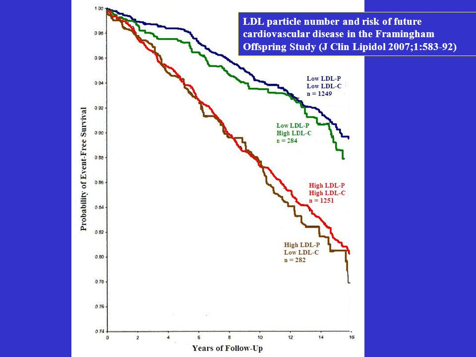 LDL particle number and risk of future cardiovascular disease in the Framingham Offspring Study (J Clin Lipidol 2007;1:583-92)