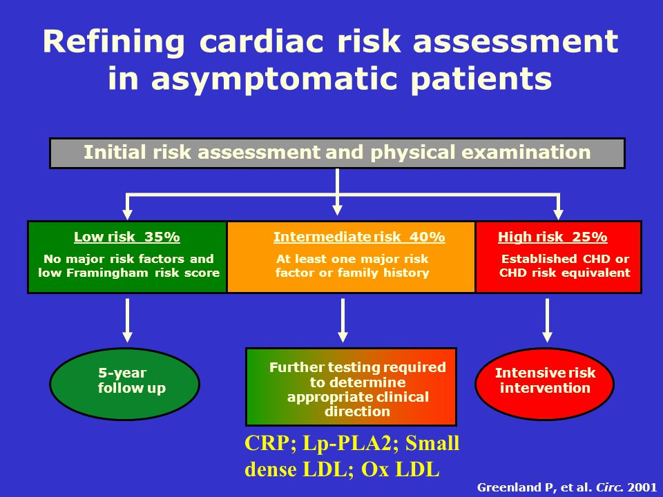 Refining cardiac risk assessment in asymptomatic patients