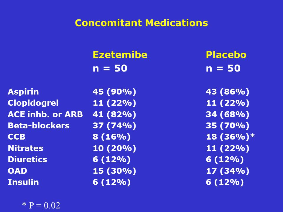 Concomitant Medications