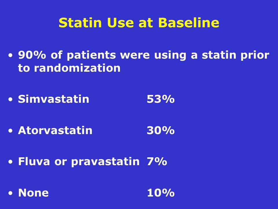 Statin Use at Baseline 90% of patients were using a statin prior to randomization. Simvastatin 53%
