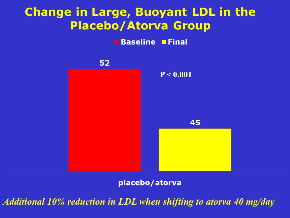 Change in Large, Buoyant LDL in the Placebo/Atorva Group